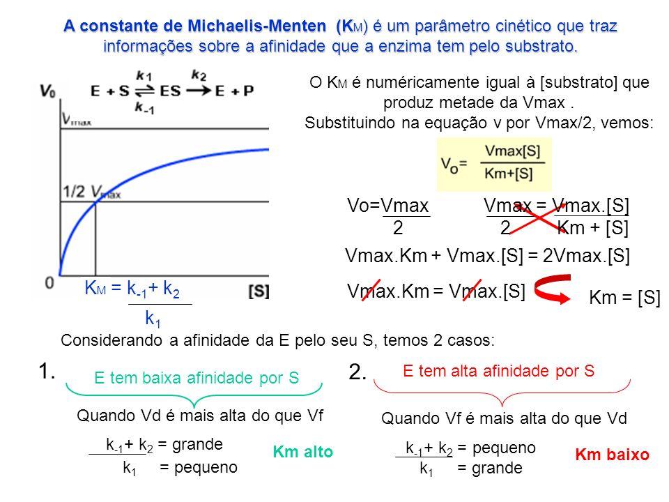 1. 2. Vo=Vmax Vmax = Vmax.[S] 2 2 Km + [S]